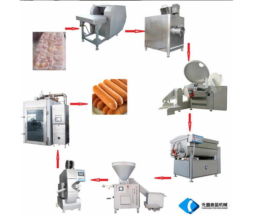 Full Meat machines list--HEBEI YUANCHANG COMPANY