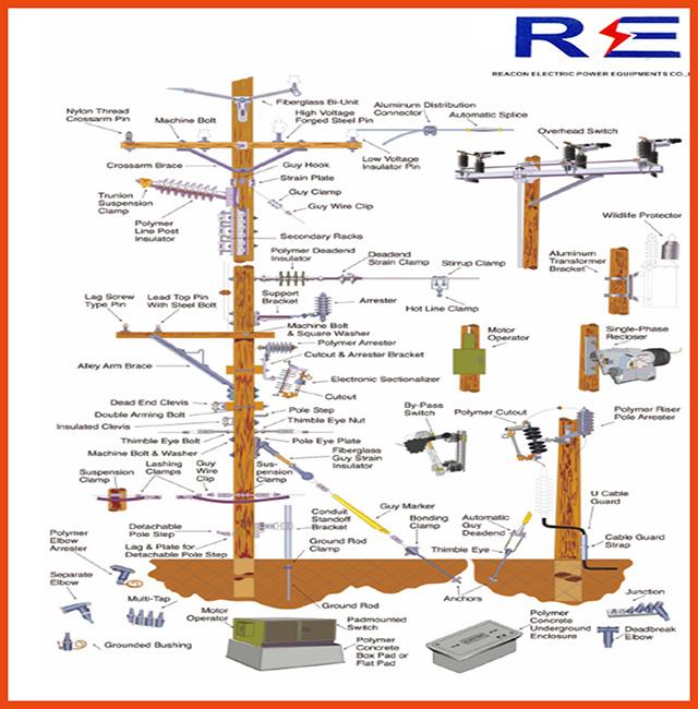 Pole Line Hardware