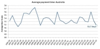 Average Time Taken for Australian Businesses Has Fallen to The Lowest Level
