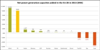 EPIA: 37gw of Solar Capacity Added in 2013 But New EU Targets Needed