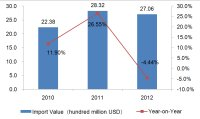 Germany Bags, Cases & Boxes Industry Imports from 2010 to 2012
