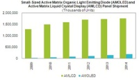 Production Challenges Slow OLED Market Growth