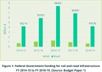 Ara Has Expressed Disappointment in The Federal Government's 2015-16 Budget