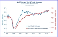 Air Freight Volumes Were up by a Strong 5.8% in July