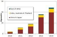 Asia-Pacific to Dominate 2014 photovoltaic modules Demand, Says Solarbuzz