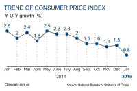 China January Inflation Decreases to 0.8%