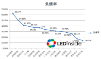 San'an Opto Most Profitable Among Survey of 14 Chinese LED Manufacturers