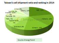 Taiwanese PV Cell Maker Set a New Shipment Record