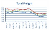 A Return to Decline: Freight Confidence Index Falls Month on Month
