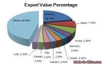 China Iron & Steel Tube or Pipe Fittings Export Analysis
