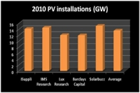 2010 PV Forecasts Converge Around 14GW