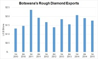 Blinging Down Botswana's Economy