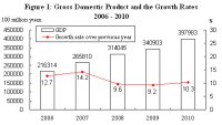 In 2010, The Gross Domestic Product (GDP)of The Year Was 39,798.3 Billion Yuan