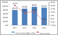 China's Knit & Crochet Exports General Situation