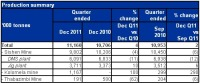 Kumba Released Its Production and Sales Report for The Quarter Ended 31 December 2011