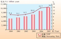 Introducing Some Comprehensive Situation of Henan: Economy