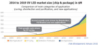 UV LED Market Sees The Great Growth in 2019