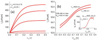 Boosting Transconductance in Indium Gallium Arsenide finFETs