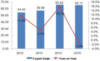 China's Transmission Shafts & Cranks, Bearing Housings, Gearings Export Data in 2015
