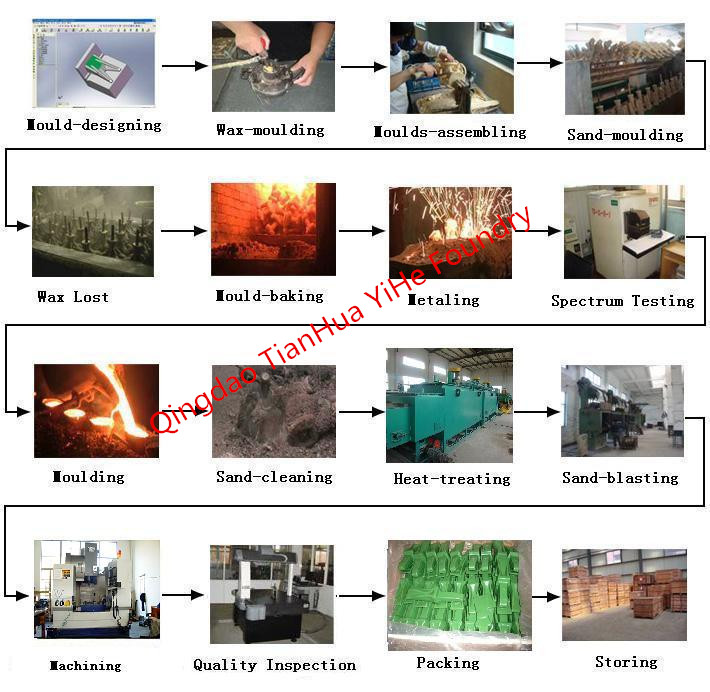 Investment Casting Production Process