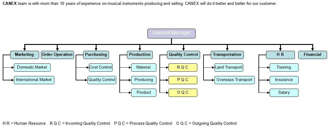 CANEX Quality Control Introduction