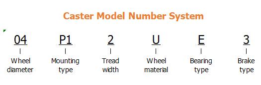 Caster Model Number System