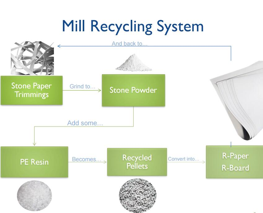 Mill Recycling System