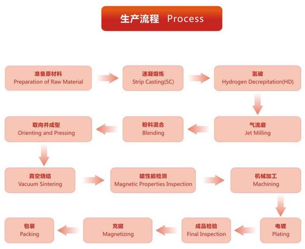 Manufacturing Technics