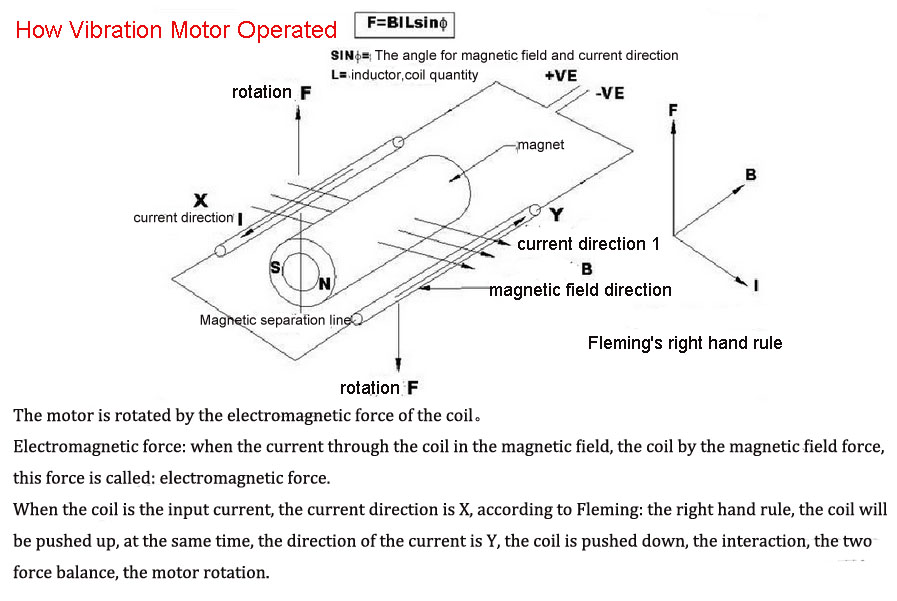 How Vibration Motor Operated