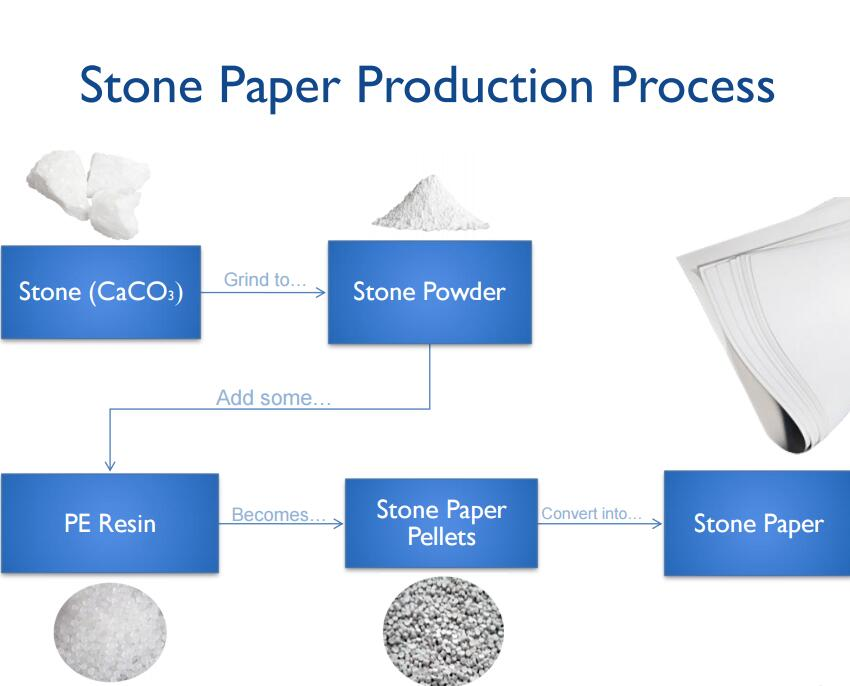 Stone Paper Production Process