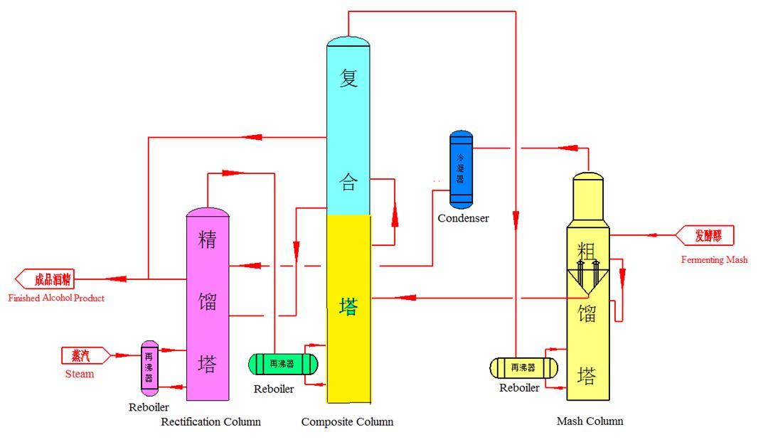 Double-Mash-Column Three-Effect Distillation Process