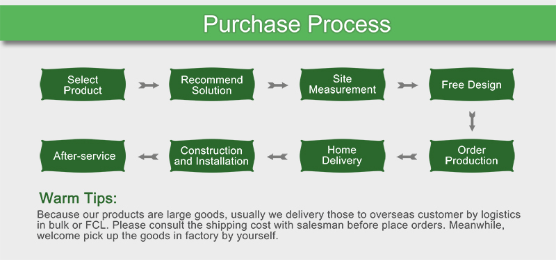 Don't know how to make an order - Purchase process