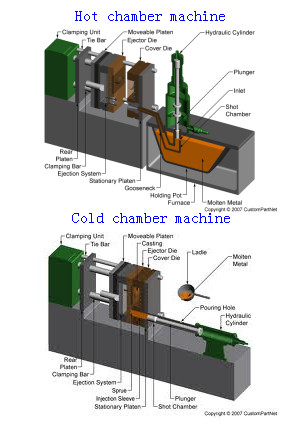 die cast cutting machine