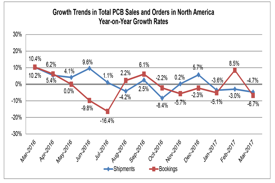 North American PCB Order Growth Boosts Book-to-Bill Ratio