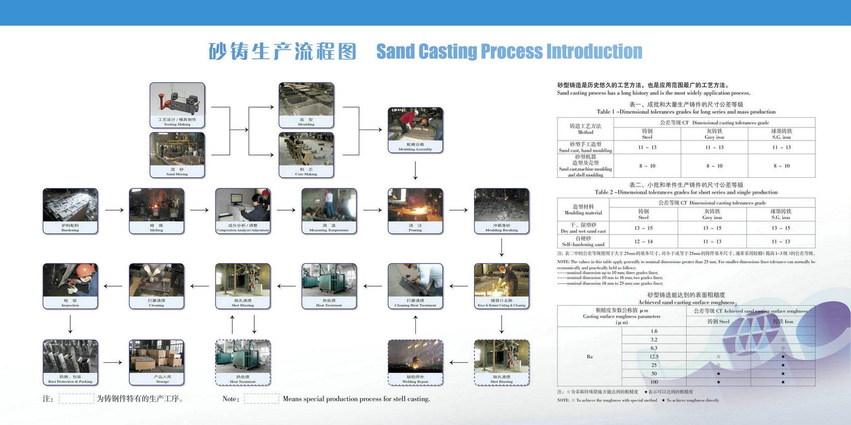 application of casting process pdf