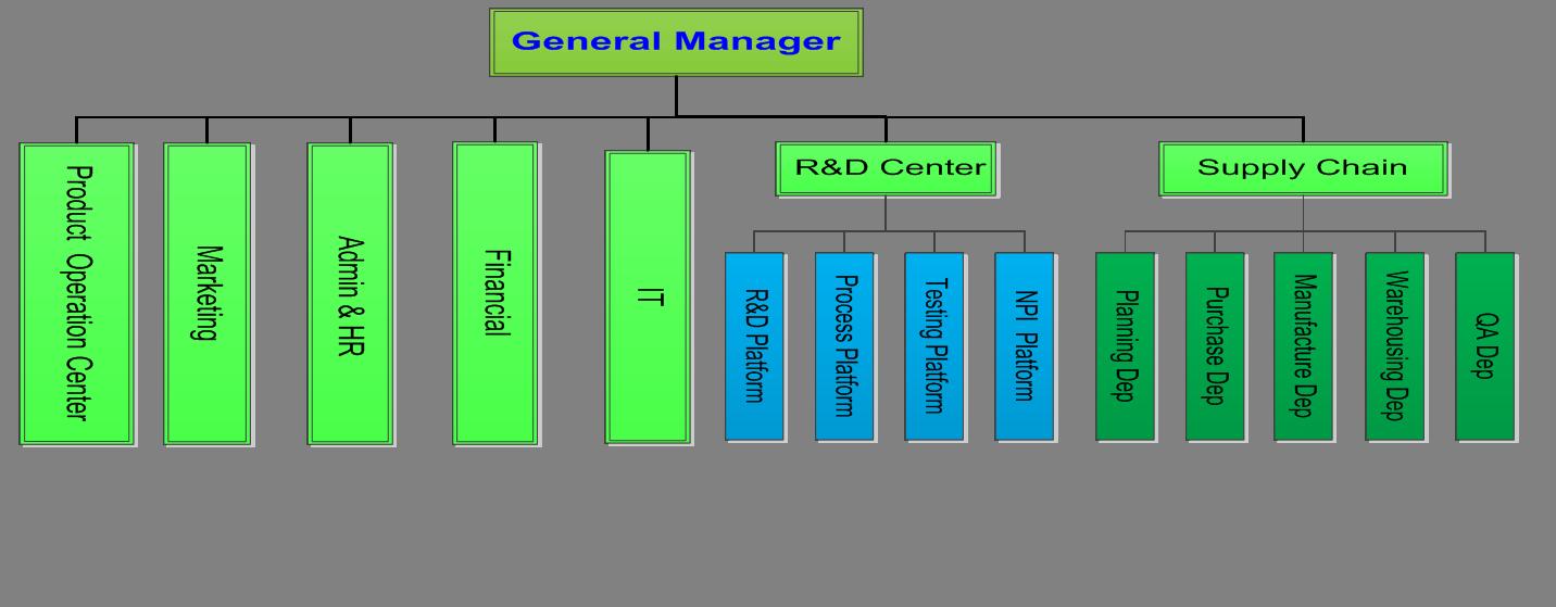 Organization structure of Gewei