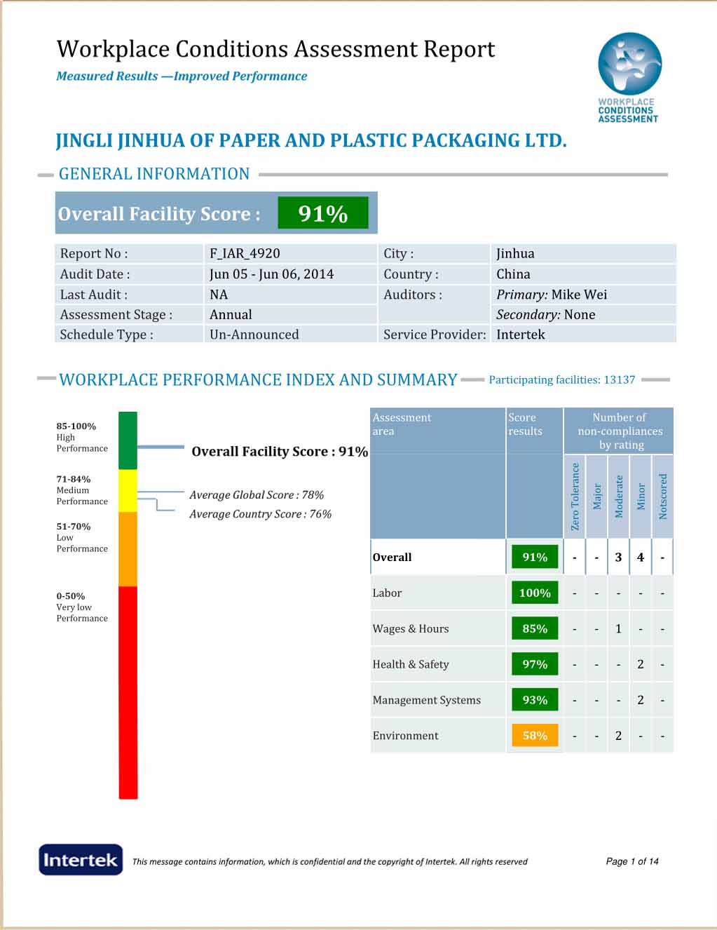 Working Conditions Assessment Report of JINGLI PAPER BAG