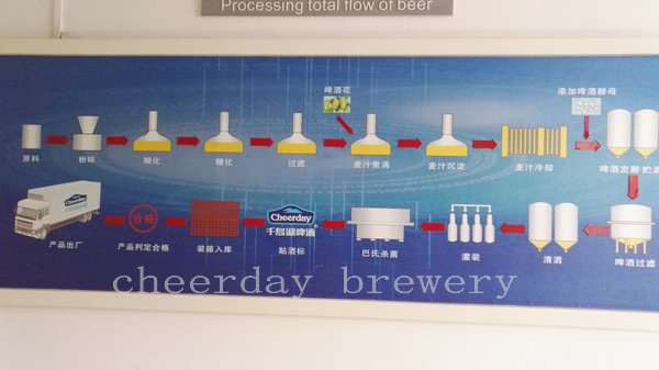 processing total flow of beer--cheerday brewery