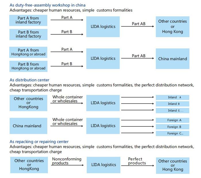 Distribution advantage