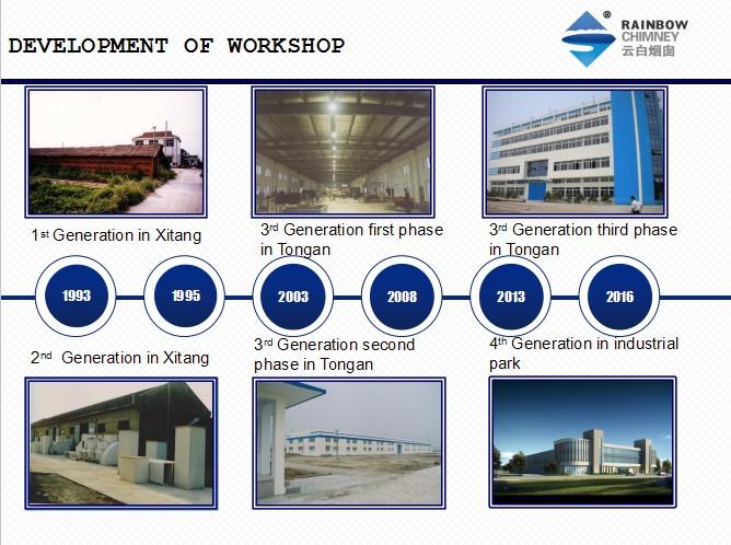 development of workshop