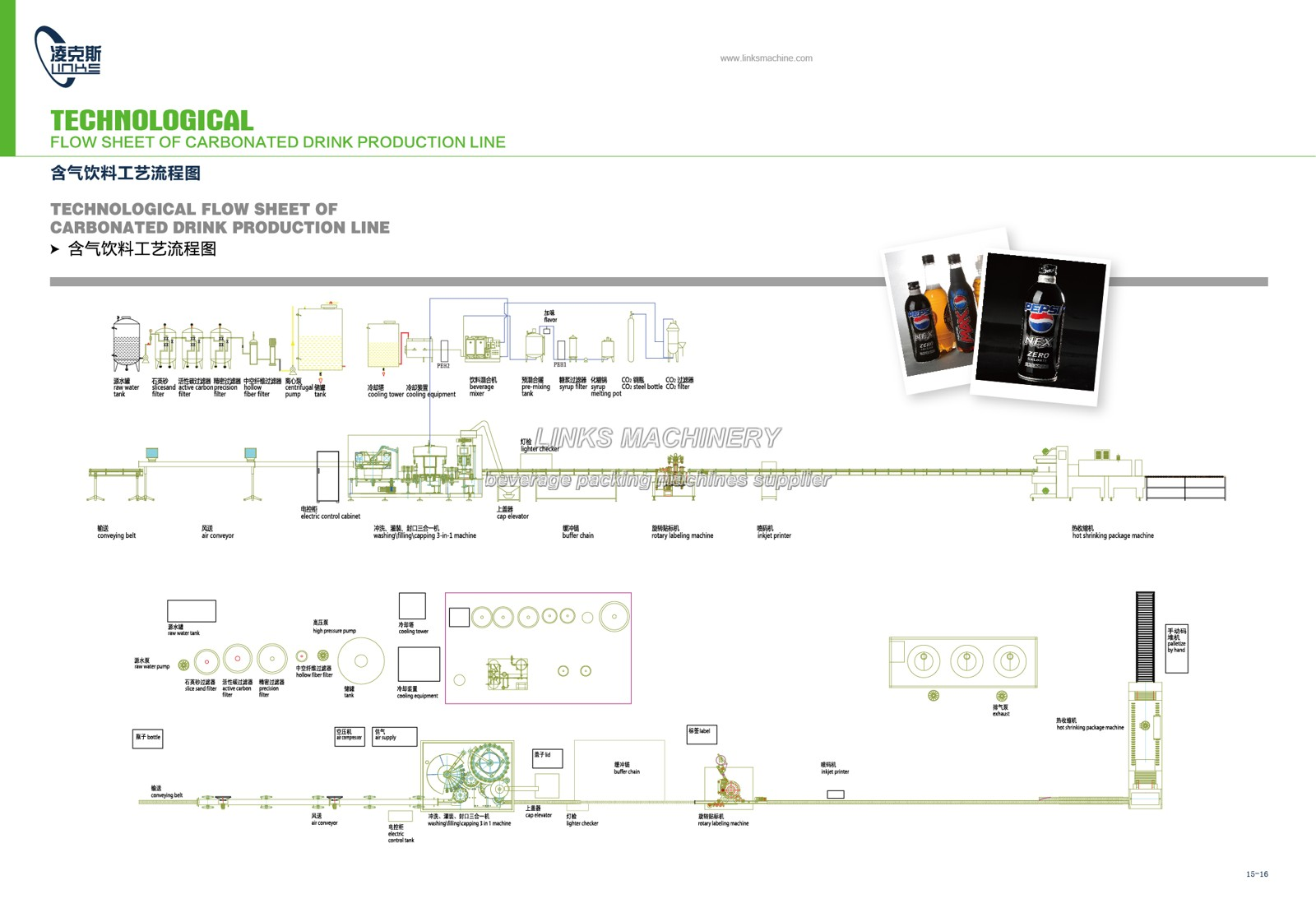 Carbonated Drinks Processing Layout