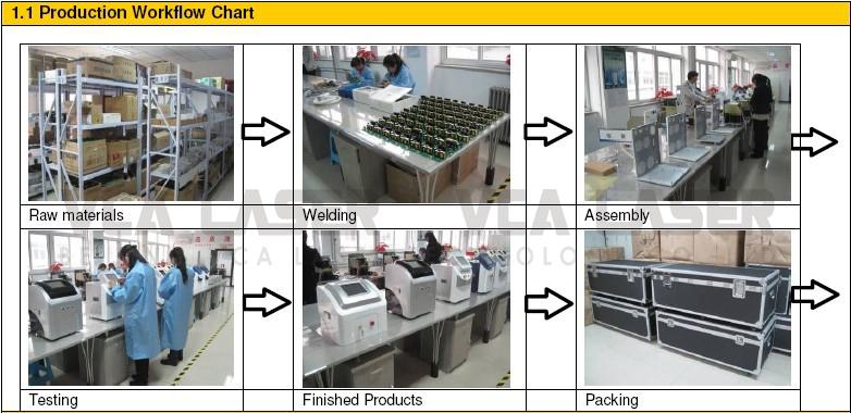 Produce Process