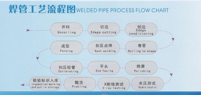 Welding Tube Manufacturing Process Flow chart