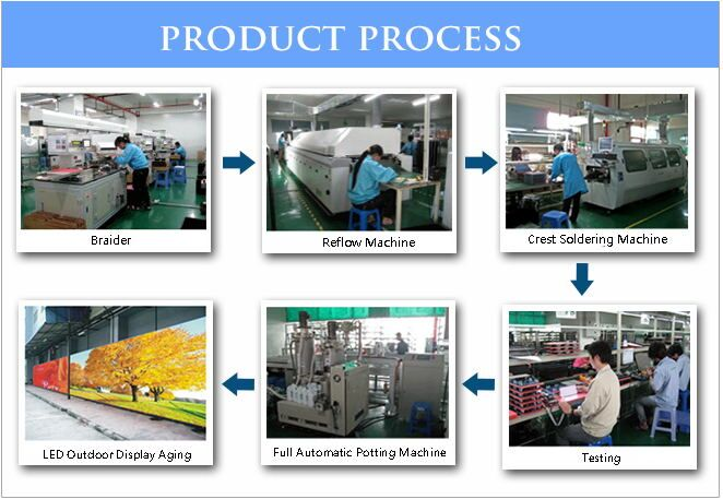 HONGHUI LED Display Product Process