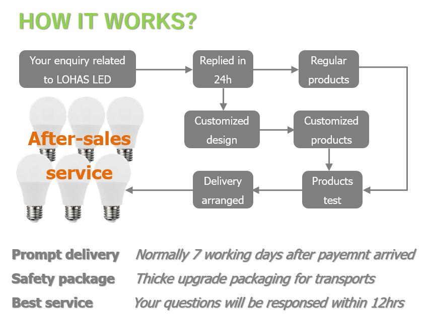HOW WE WORKS?