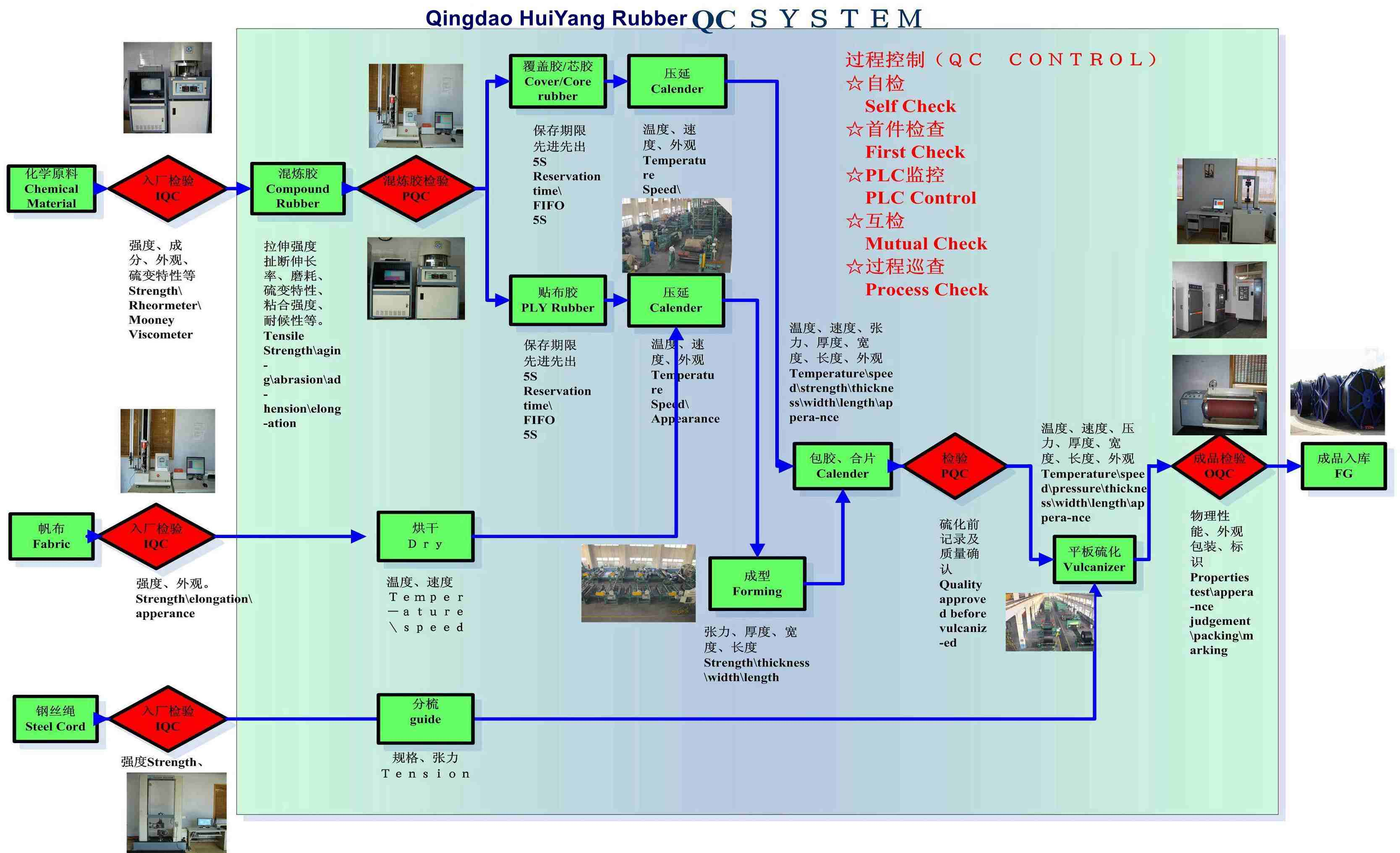 Qualtiy Control System