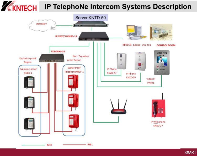 VoIP telephone intercom wifi phone system kntech