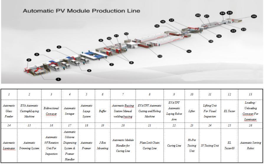 Automatic PV Module Production Line