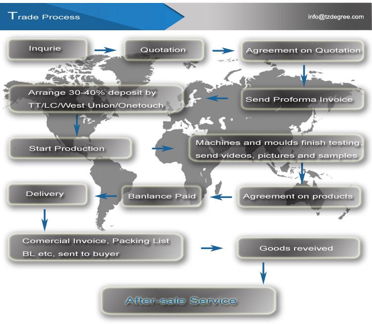 Trade Process