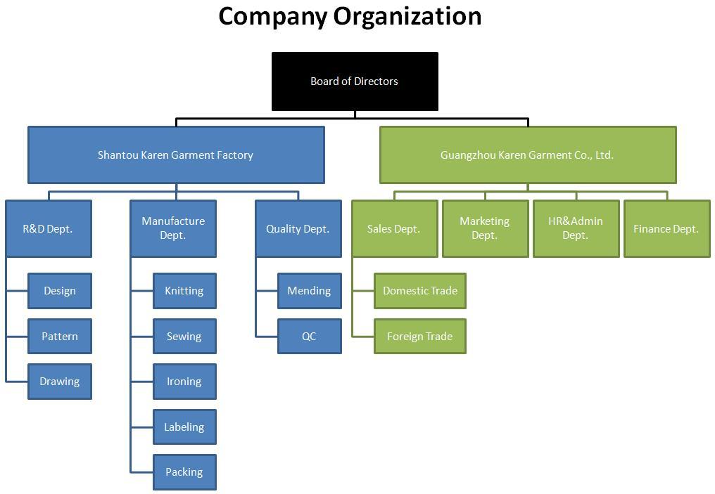 Company Organization